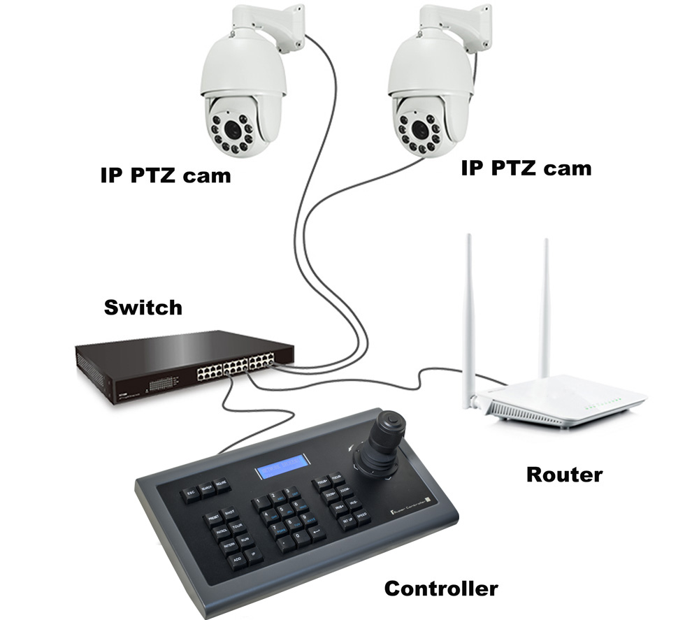 Cctv 4d Network Ip Camera Ptz Keyboard Joystick Controller Onvif